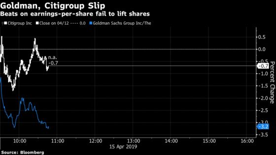 Goldman, Citigroup Slide With 'No Tiger at Augusta' Comeback