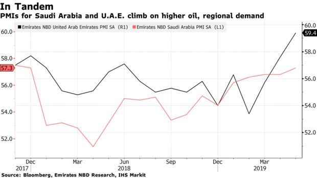 PMIs for Saudi Arabia and U.A.E. climb on higher oil, regional demand