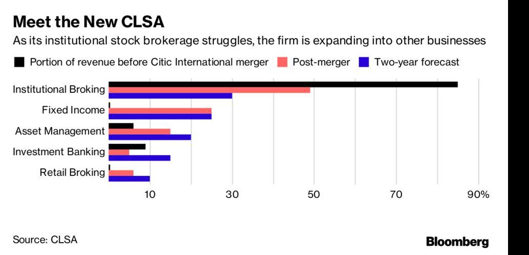 Stock broker etf