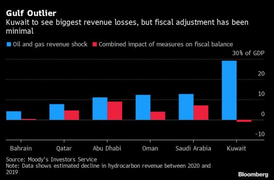 Kuwait's Budget Crunch May Push It to Tap Fund for Life After Oil