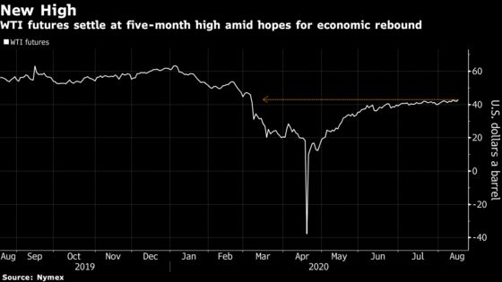Oil Rises to Five-Month High on Signals of Economic Recovery