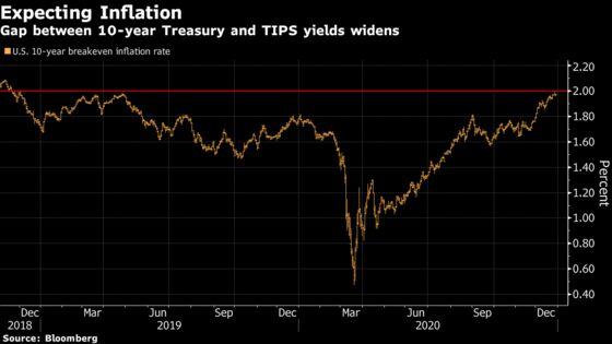 Treasury Market's Inflation Gauge Nears 2%, Highest Since 2018