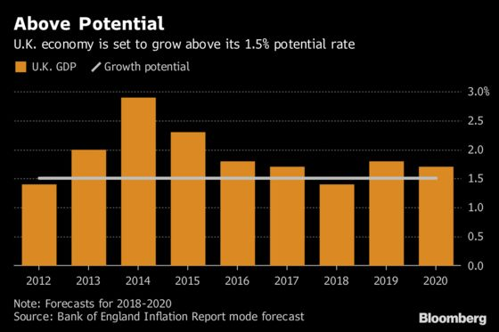 Carney's Misunderstood BOE Rate Hike Inflames U.K. Brexit Divide