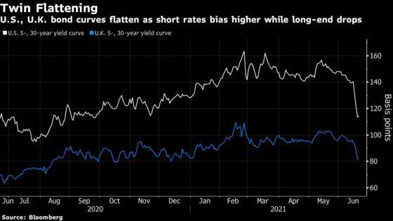 Treasury, U.K. Yield Curves Weighed Down by Rethink on Reflation