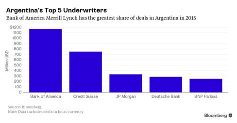 Bank of America Merrill Lynch rose 9 ranks in bond underwriting from the previous year.