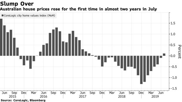 Australian house prices rose for the first time in almost two years in July