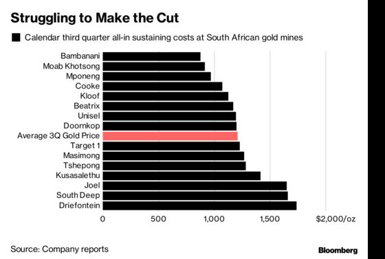 AngloGold Faces South Africa Doubt as M&A Gold Rush Quickens