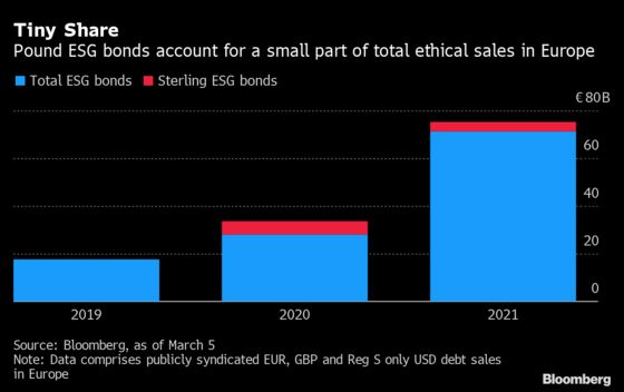 U.K.'s Green Ambitions Trail Europe in Sustainable Bond Market