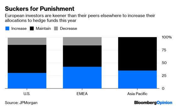 Hedge Fund Beatings to Continue Until Morale Improves