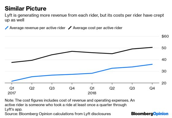 Don't Read This If You're Bullish About Lyft