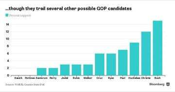 though they trail several other possible GOP candidates 101014