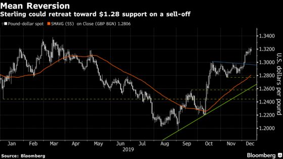 Pound Levels to Watch When the U.K. Vote Results Hit the Wires