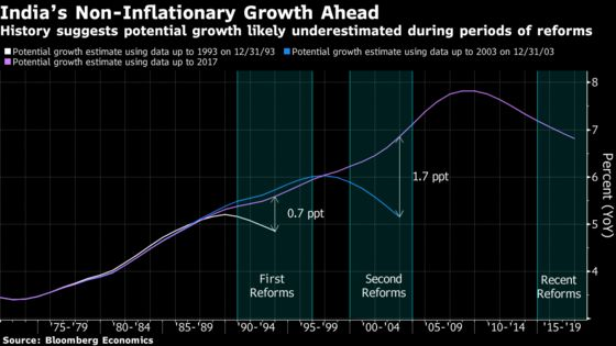 Indian Growth Without Inflation Suggests Higher Potential