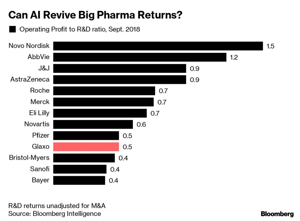GlaxoSmithKline Builds AI Team With Another Hire From Biotech Hotbed
