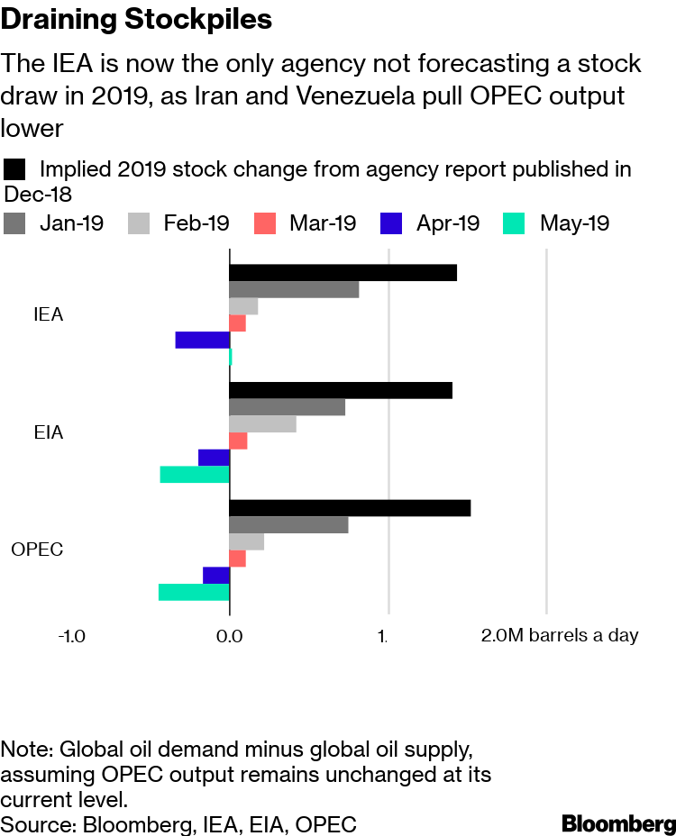 Oil Agencies: IEA Stands Alone in Seeing Stockpiles Grow in