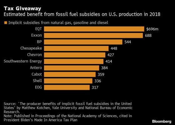 Biden Tax Plan Targets Fossil Fuel Subsidies Worth $35 Billion