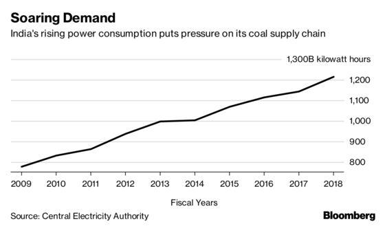 Coal Stockpiles Clog Up Indian Ports Amid Rail-Car Shortage