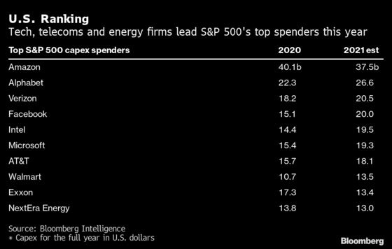 Spending Surge Might Be Just What Stocks Need to Hit New Heights