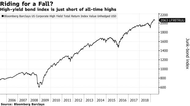 High-yield bond index is just short of all-time highs