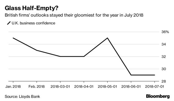 British Business and Consumer Confidence Stay Gloomy