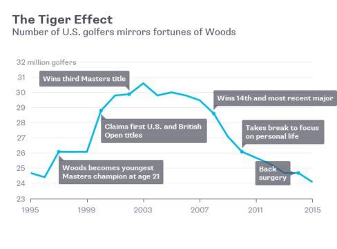 米ゴルフ人口とタイガー効果