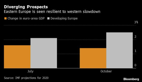 East Europe's Not Panicking About the Growth Slowdown in the West