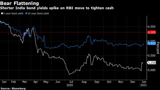 RBI Squeezes Money Markets to Spur Selloff in Shorter Bonds