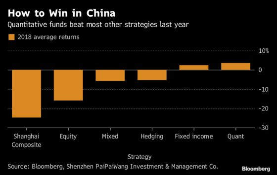 This Quant Wants to Beat China's 147 Million Retail Traders