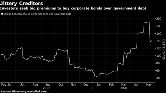 Wary India Funds Still Refuse to Buy All But the Safest Debt