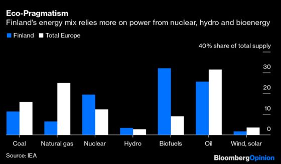 Pay Close Attention to Russia's Small Neighbor on Energy