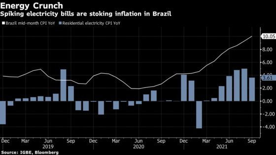 Brazil's Double-Digit Inflation Fuels Bets on Bigger Rate Hikes