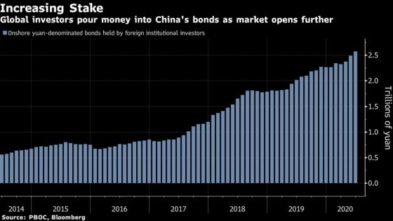 China's Beaten-Down Bonds Set to Enter FTSE Russell Index