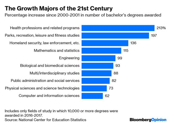 American Students Have Changed Their Majors