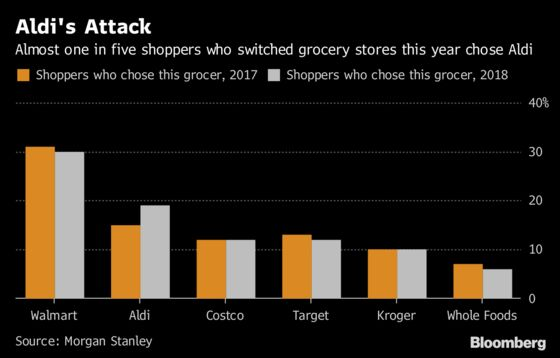 Aldi Gaining Ground in Grocery War