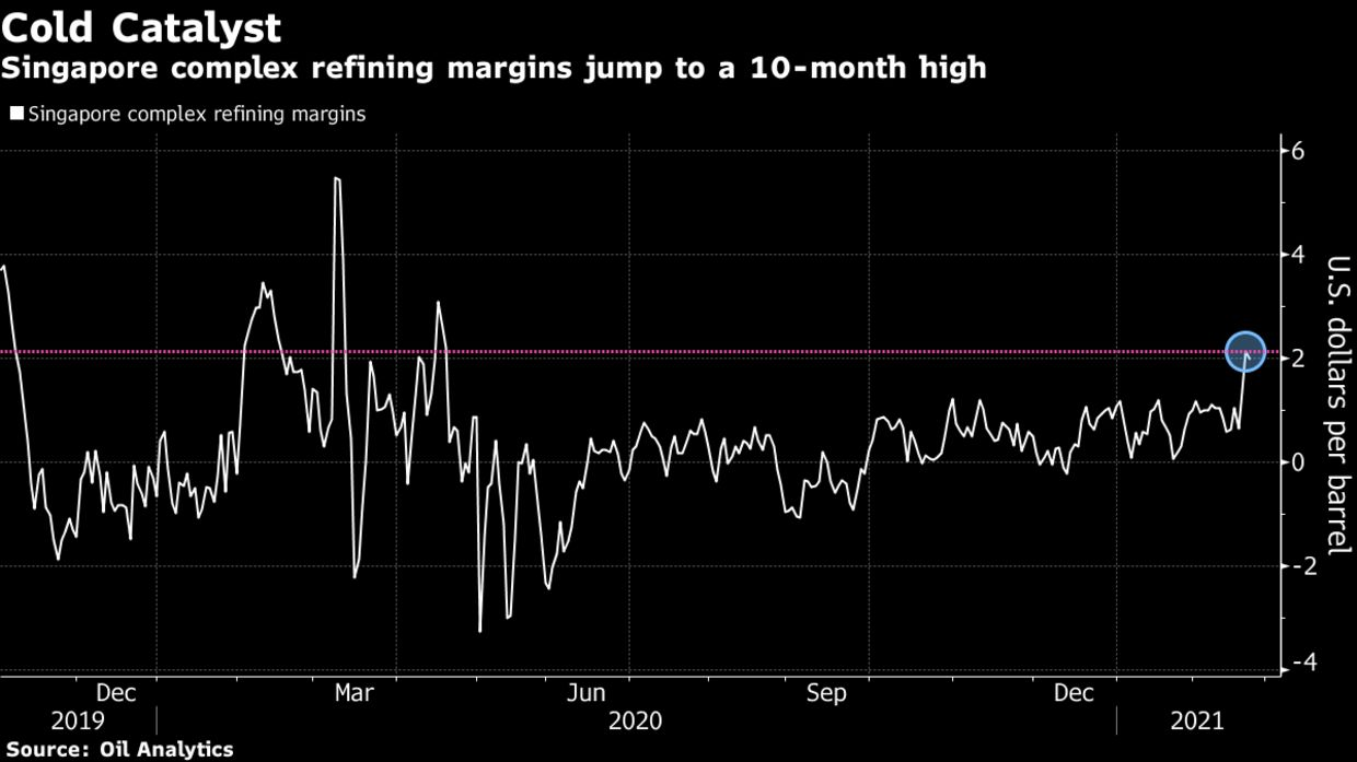 Singapore complex refining margins jump to a 10-month high