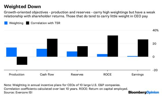Shale CEOs Lack Incentive to Find Your Holy Grail