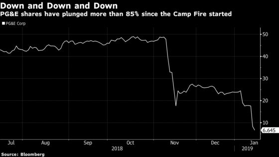 PG&E's Shares Crater With Each Passing Day