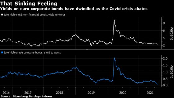 Negative Yields Are Showing Up in Europe's Junk Bond Market