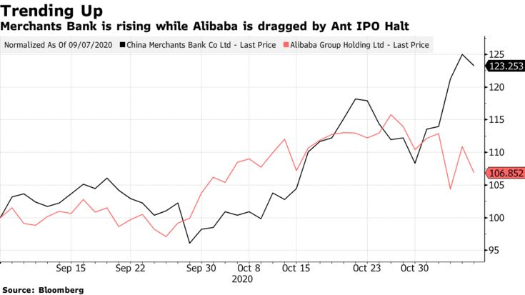Merchants Bank is rising while Alibaba is dragged by Ant IPO Halt