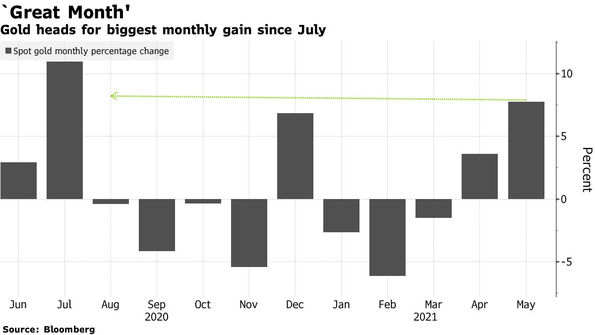 Gold heads for biggest monthly gain since July