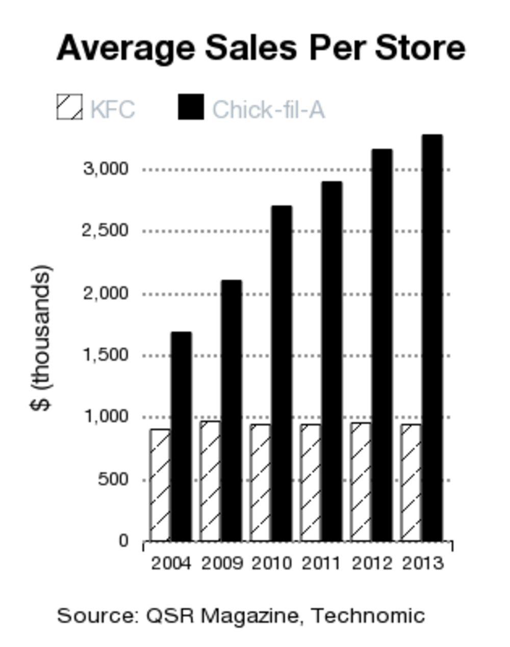 chick fil a competitive advantage