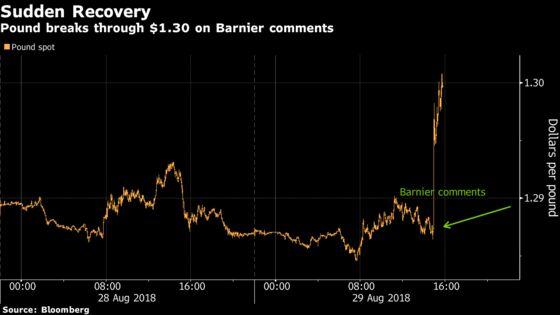 Pound Climbs to Three-Week High as Barnier Pledges Unique Deal