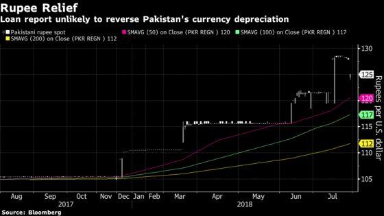 Pakistan Woes Too Deep to Make Rupee Jump More Than Fleeting