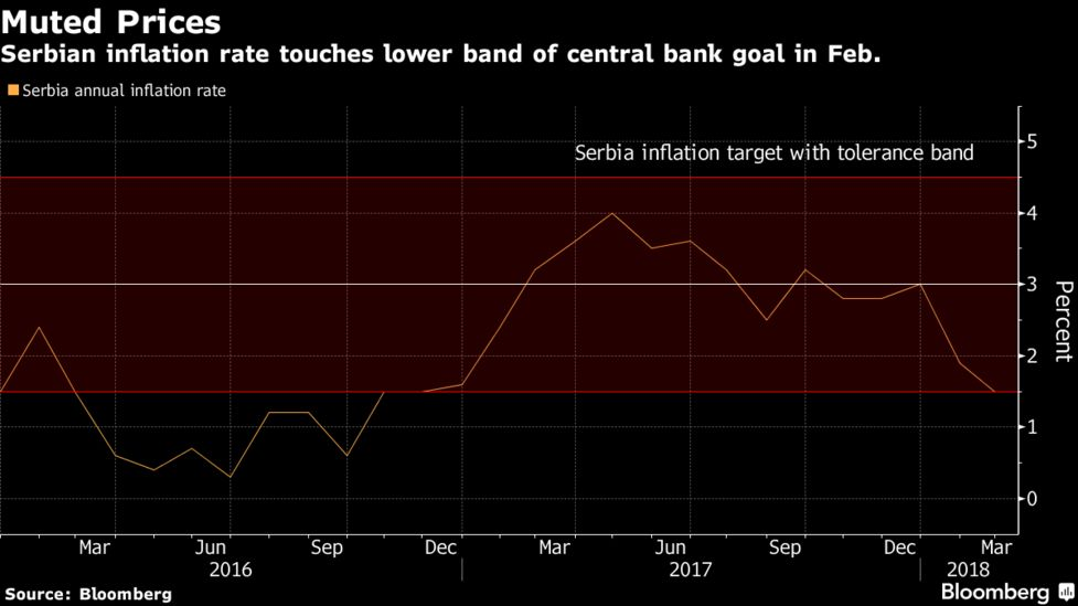 Bond Gains Have Also Benefited From Government Efforts To Include The Debt In Emerging Market Gauges Used By Pive Investors A Move That Would Increase
