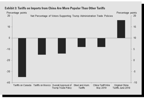 Trump's Tariff Spree Comes With Big Electoral Risks
