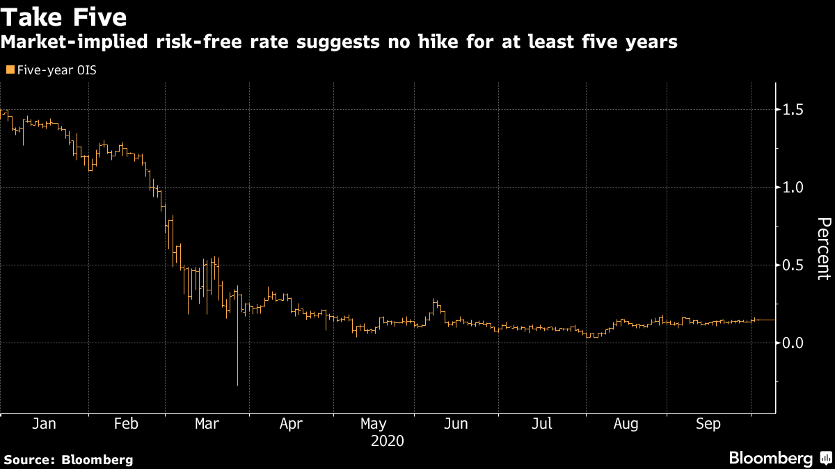 Market-implied risk-free rate suggests no hike for at least five years
