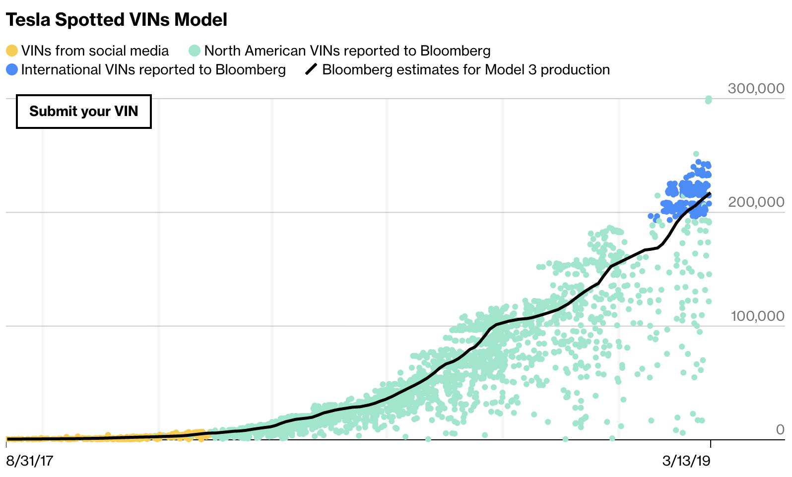 Tesla Model 3 Production Blog - Bloomberg Business