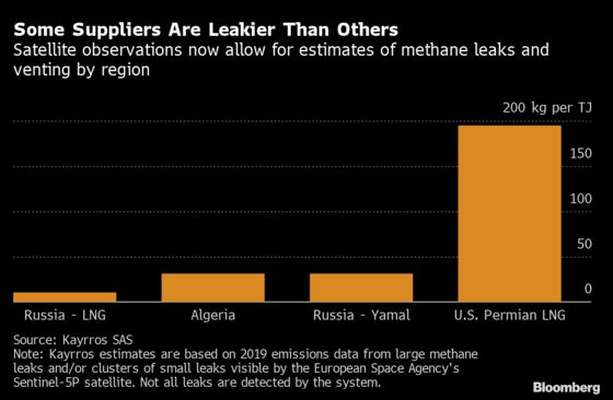 Cleaning Up LNG Becomes EU Target in Blow to U.S. Shippers