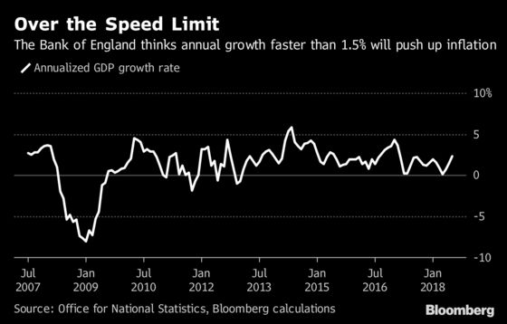 U.K. Economy Posts Fastest Growth in Almost a Year on Services