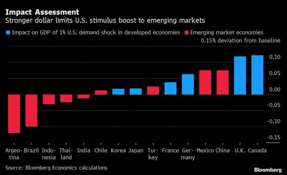 U.S. Stimulus Spillover Muted in Emerging Markets